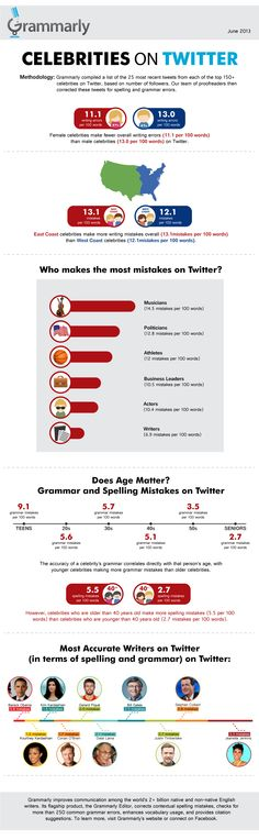 Grammarly analyzes and shares: Celebrities on Twitter - Tweets proofed for spelling and grammar...findings may surprise you!