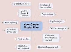 Career Development   Pinteres