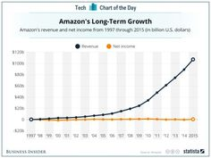 Modelo de negocio Amazon: NO tener Beneficios NUNCA