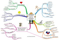Mind Maps 748301294307317666 - Mind-map Philippe Boukobza Source by carolinechopard Education Positive, Kids Education, Mind Maping, Mbti, Art Therapy, About Me Blog, Parenting, Mindfulness, Classroom