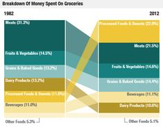 Breakdown of Grocery Spending - Interesting how much more of our money goes to Processed Foods and Sweets than it did 20 years ago. Obesity in the United States increased right along with it.