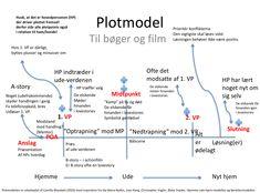 Avanceret plotmodel , der kan anvendes til at analysere eller skabe film, bøger, drama, føljetoner - og som inspiration til noveller. Plotmo...