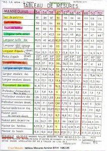 Tableau de mesure + nombreux cours de couture et de patronage sur ce blog