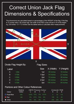 There is a lot of confusion about how exactly to create a Union Jack flag, how to orientate it, the colours used, etc. See our handy guide on how to make one! Union Jack Decor, Flag Quilt, Union Flags, British Things, Uk Flag, England, Usa Tumblr, Thinking Day, Flags Of The World