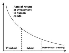 Investing in Early Childhood Development gives the greater return on investment