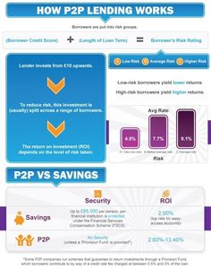 This #infographic explains quite well about how #P2PL works