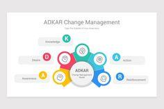 ADKAR Change Management Model Keynote Template | Nulivo Market Change Management Models, Keynote Template, Color Themes, Templates, Marketing, Stencils, Vorlage, Models