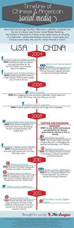 [Infographic] Timeline of Chinese and American social media