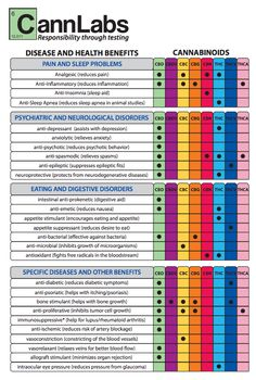 CannLabs' breakdown of health benefits specific cannabinoids have for certain diseases. (Courtesy of CannLabs)