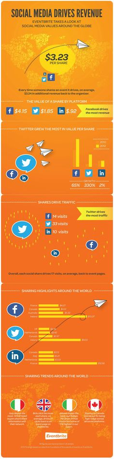 Social Media Drives Revenue - Eventbrite Takes a Look at Social Media Values Around the Globe! Inbound Marketing, Marketing Digital, Facebook Marketing, Internet Marketing, Content Marketing, Online Marketing, Social Media Marketing, Affiliate Marketing, Social Media Tips