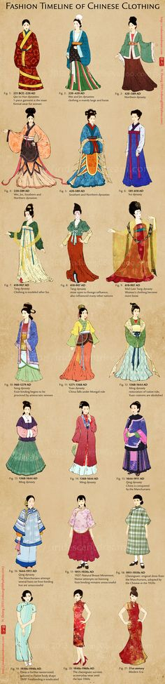 Evolution of Chinese Clothing and Cheongsam/Qipao by ~lilsuika on deviantART