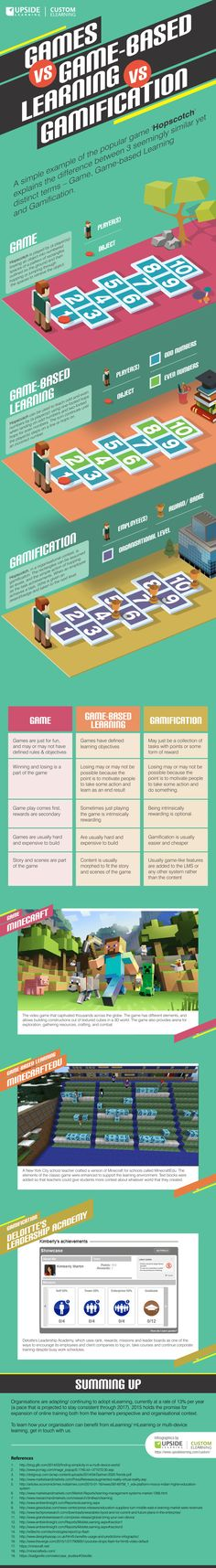 Games vs Game-based Learning vs Gamification, an infographic, is a simplified explanation to how these similar sounding terms differ.
