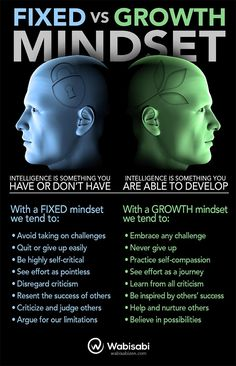 Growth mindset principles - How to Tell If You Have a Fixed or a Growth Mindset [Infographic] – Growth mindset principles Growth Mindset Posters, Growth Vs Fixed Mindset, Change Your Mindset, Stress, Mental Training, Self Improvement Tips, Psychology Facts, Psychology Experiments, Health Psychology
