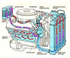 How Engine Cooling System Works? Radiator Service, Car Radiator, Wrangler Car, Car Facts, Automotive Engineering, Car Repair Service, Cooling System, Car Engine, Rc Cars