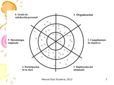Evaluación participativa: la diana Team Building, Assessment, Chart, Diana, Map, Learning, Carnival, Shape, Project Based Learning