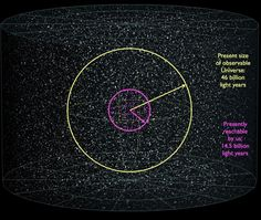 The observable (yellow) and reachable (magenta) portions of the Universe, which are what they are thanks to the expansion of space and the energy components of the Universe. Image credit: E. Siegel, based on work by Wikimedia Commons users Azcolvin 429 and Frédéric MICHEL.
