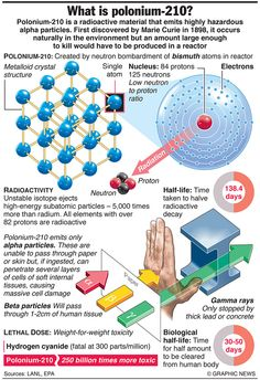 CRIME: What is Polonium-210? Element Chemistry, Science Chemistry, Science Facts, Physical Science, Earth Science, Science And Nature, Chemistry Notes, Theoretical Physics, Quantum Physics