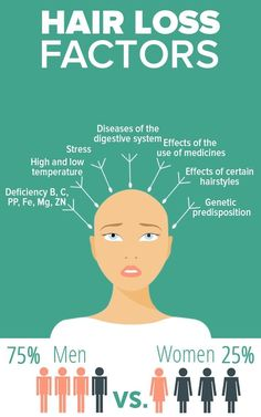 What Are Your Hair Loss Causes?   Hairtoday.org