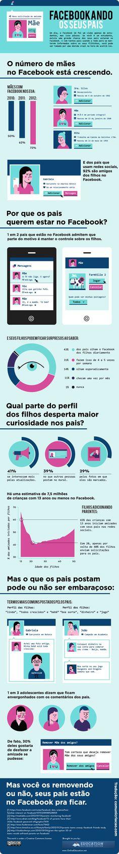 Infográfico sobre pais e filhos no Facebook - TRETA