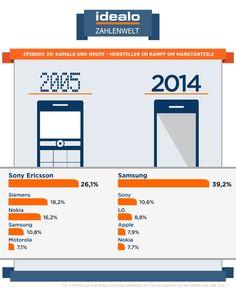 Seit 2005 hat sich auf dem Mobilmarkt viel getan: Nur wenige Hersteller blieben bezüglich Ihrer Marktanteile konstant, viele verloren, einige gingen insolvent. 2014 belegen neue und andere Player die Spitzenpositionen auf dem Markt.