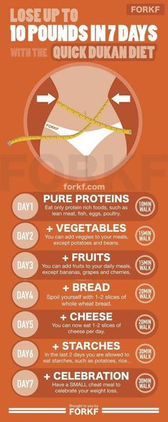 7-Day Quick Dukan Diet To Lose 10 Pounds