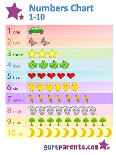 Using a numbers chart 1-10 is a great way to begin teaching your child their numbers.
