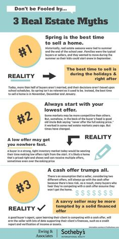 Have you fallen victim to these common real estate myths? #RealEstateMyths #TheMoreYouKnow