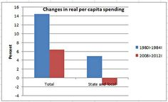 Real Government Spending Per Capita - NYTimes.com