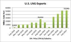 Chart: EIA LNG expor