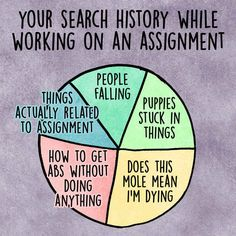 13 Charts Anyone Who Has Procrastinated Will Understand