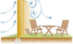 Wenn der Wind auf einen geschlossenen Windschutz trifft, entstehen auf der anderen Seite unangenehme Verwirbelungen