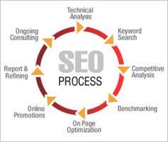 pyramid compared to social media success - Google Search