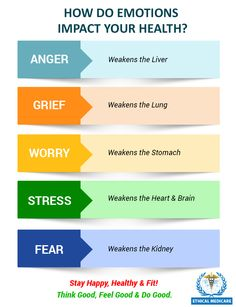 Many things that happen in your life can disrupt your emotional health. Know how your emotions affect your health.