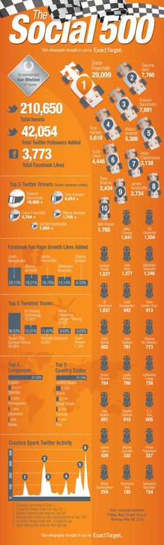 A pretty cool infographic about how the Indy 500 played out in the #SocialMedia space.  Interesting and close to our heart (as data geeks that love car racing).