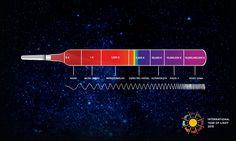 """Hay muchos tipos distintos de luz, pero sólo una que el ojo humano puede detectar de forma natural (llamada óptica o la luz """"visible""""). Esta ilustración muestra la gama del espectro electromagnético, en orden creciente de frecuencia o energía. #AIL2015 #IYL2015"""