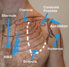 Shoulder Impingement ... and how to fix it..