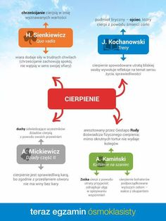 School Life, Back To School, High School, Polish Language, School Notes, School Hacks, School Organization, Study Motivation, Homeschool