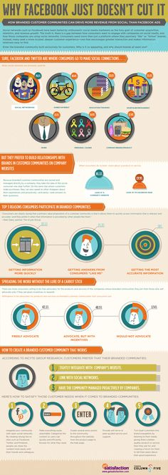 #SocialMedia #Infographics - Why Facebook Just Doesnt Cut It