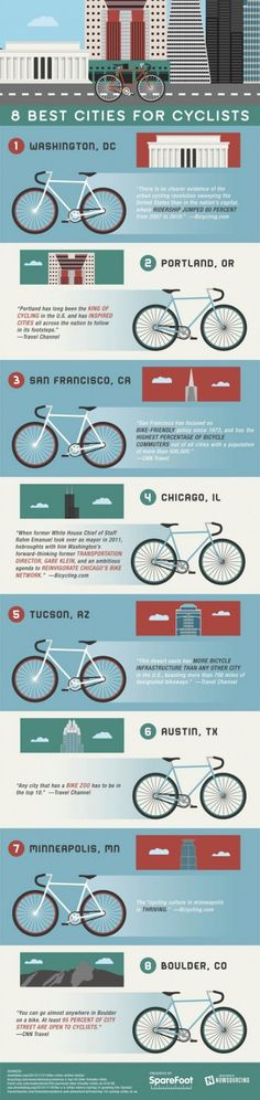 8 best cities for cyclists