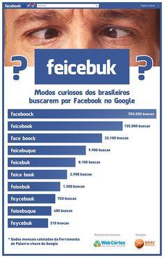 Como os brasileiros mais procuram o Facebook na internet?