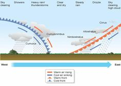 Weather Fronts - good descriptions of cold, warm, stationary and occluded weather fronts week# 22 5th Grade Science, Middle School Science, Elementary Science, Science Classroom, Teaching Science, Teaching Weather, Weather Science, Weather And Climate, Geography Map