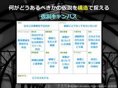 正しくないものをつくらない。7つの失敗パターン - SSSSLIDE Bar Chart, Presentation, Business, Bar Graphs, Store