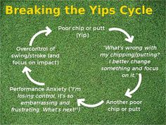 Breaking out of the Yips Cycle. Learn more Here Sports Drink, What Next, Whats Wrong, Energy Drinks, Anxiety, Innovation, The Cure, Learning, Studying