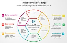 The Internet of Things redefined - from connecting devices to creating value
