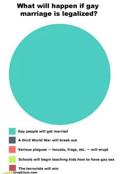 "Gay marriage>>>> ""I might not be the same, that's not important, no freedom 'till we are equal, damn right I support it."""