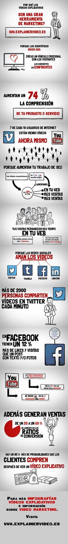 #Infografias #InfografiasMarketing #ExplainerVideos #VideosExplicativos Herramientas de Marketing, videos explicativos