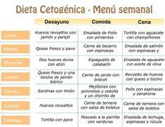 dieta chetogenica argentina pdf