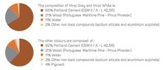 Cemento Portland, Aluminium Sulfate, Portland Cement, Composite Material, Particle Board, Bond, How To Make, Facades, Colors