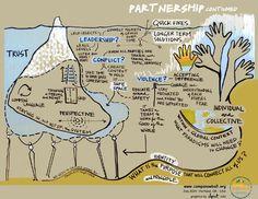 Leadership Coaching, Leadership Development, Theory Of Change, Organizational Leadership, Sketch Notes, Embedded Image Permalink, Innovation, Education, Sketchbooks