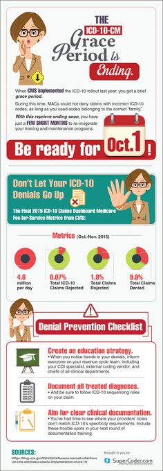 Grace period ends September 30, Will your #ICD10 claims still be accepted? #medicalcoding
